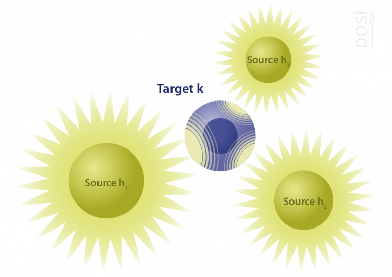 scheme of injected radioactive sources next to the target
