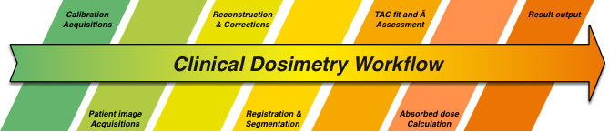 Clinical Dosimetry workflow for Dositest